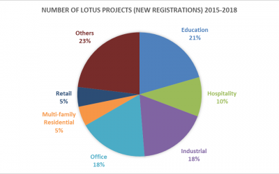 LEED and LOTUS Certification in Vietnam: 2018 Review