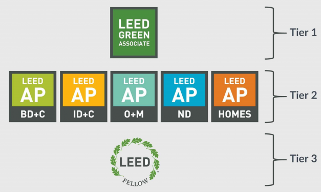 5 reasons why you should start studying for the LEED Green Associate exam